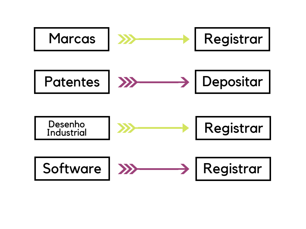 Fluxograma de Marcas, Patentes, Softwares